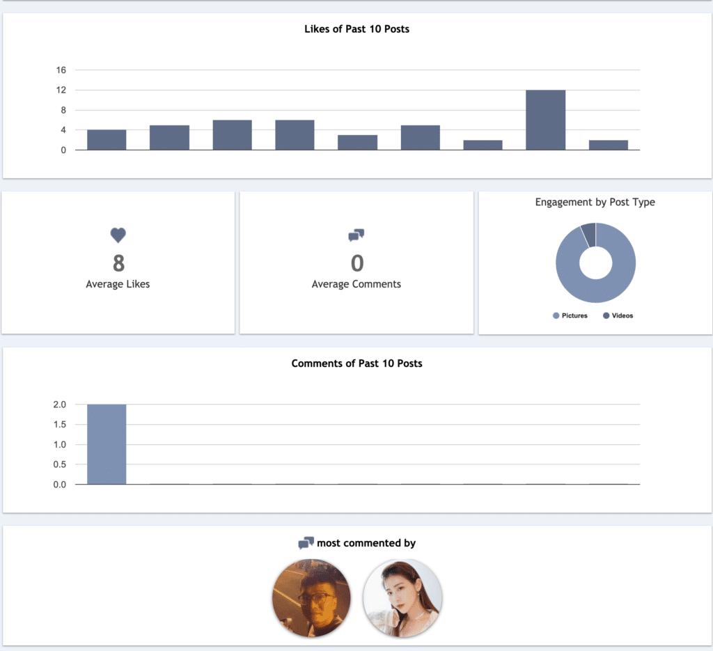 分析IG數據